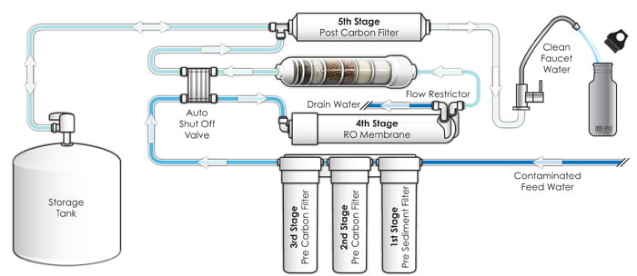 Reverse Osmosis Water Treatments Water Filters In Cyprus